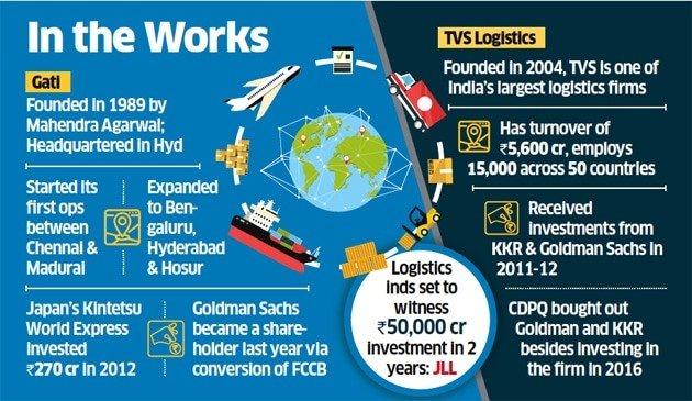 TVS Logistics in talks to acquire Gati for Rs 1500 crore